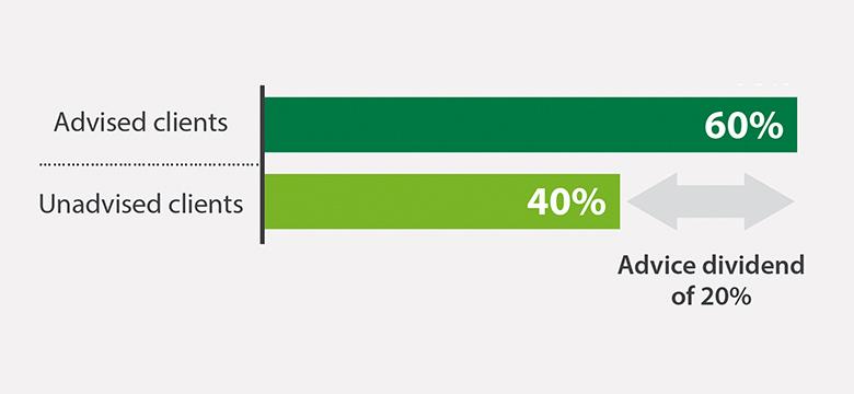 Advised clients 60%; unadvised 40%; Advise dividend of 20%