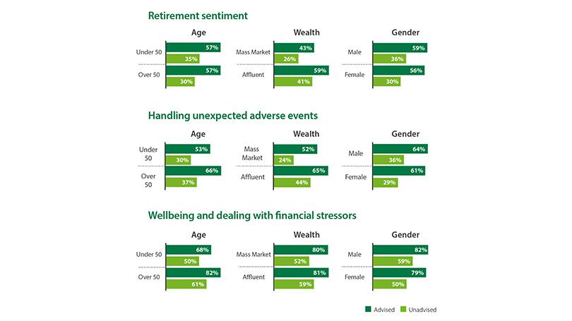 Retirement sentiment graph