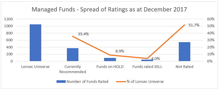 Managed Funds - Spread of Ratings October 2015 graph