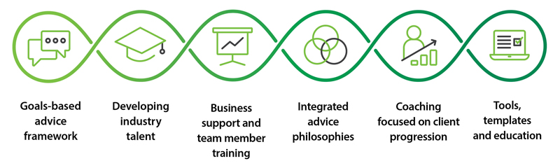 Goals-based advice framework, developing industry talent, business support and team member training, integrated advice philosophies, coaching focused on client progression, tools templates and education.