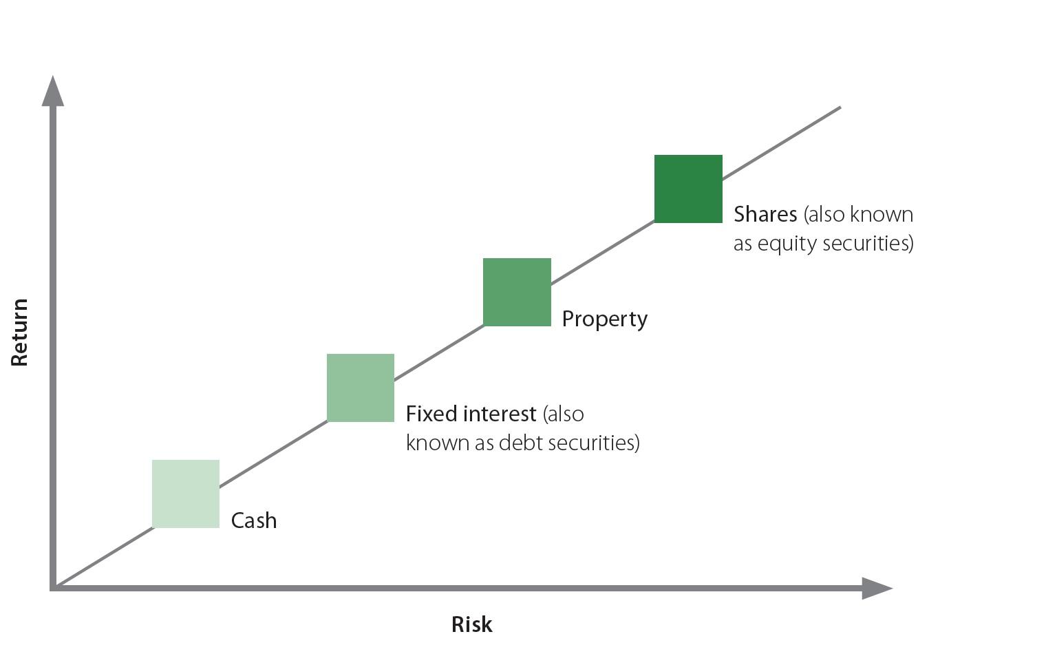 risk and return comparison